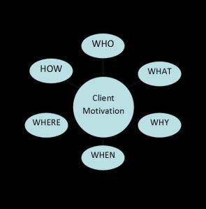 clientmotivation