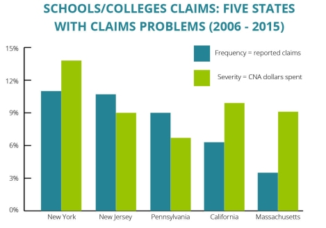 schools-claims-by-state-blog3