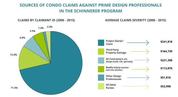 guidelines-condo-claims-chart